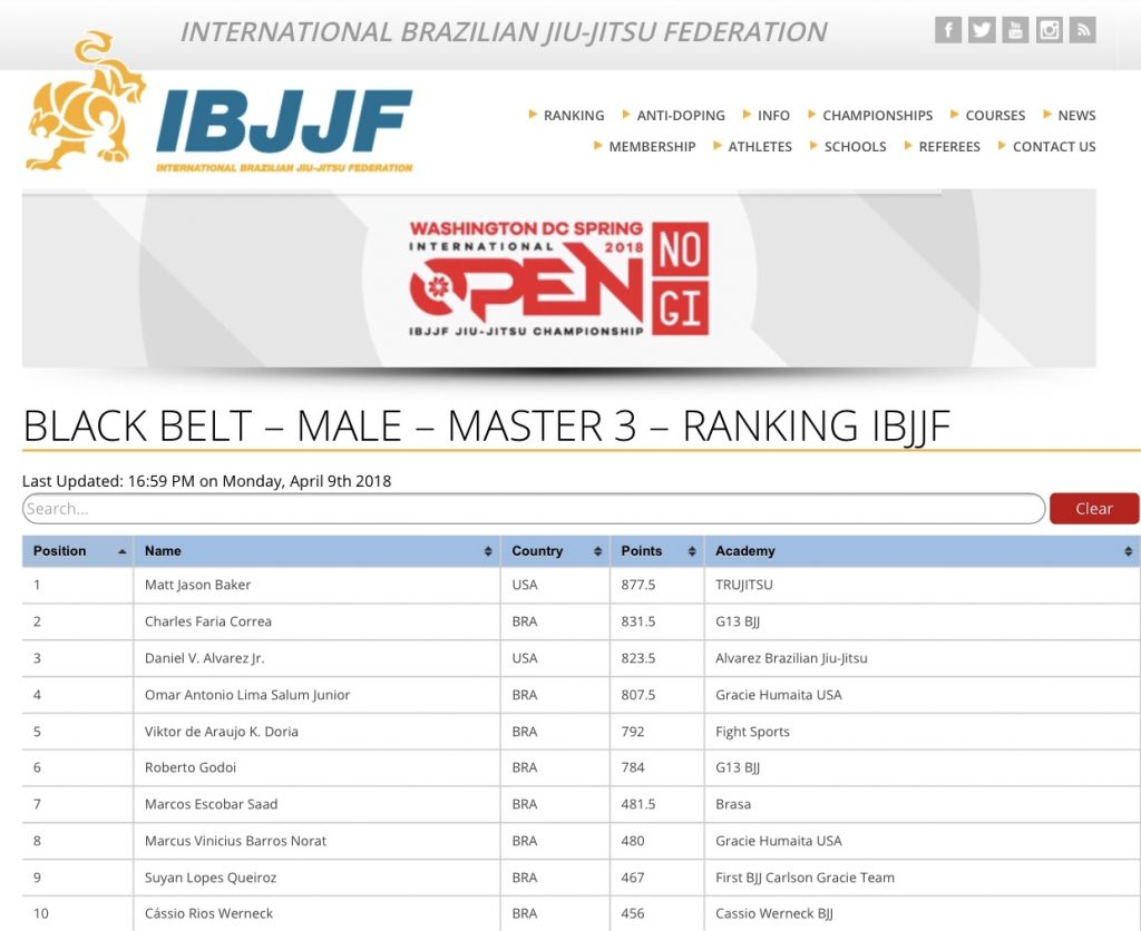 IBJJF Rankings Athletes