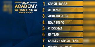 IBJJF Rankings