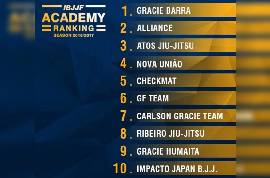 academias - How IBJJF Rankings Work And Why They Are A Mess