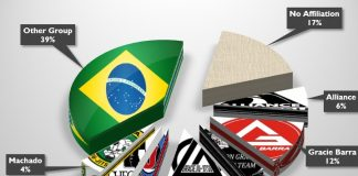 How The Best BJJ Teams In The World Train For Competition