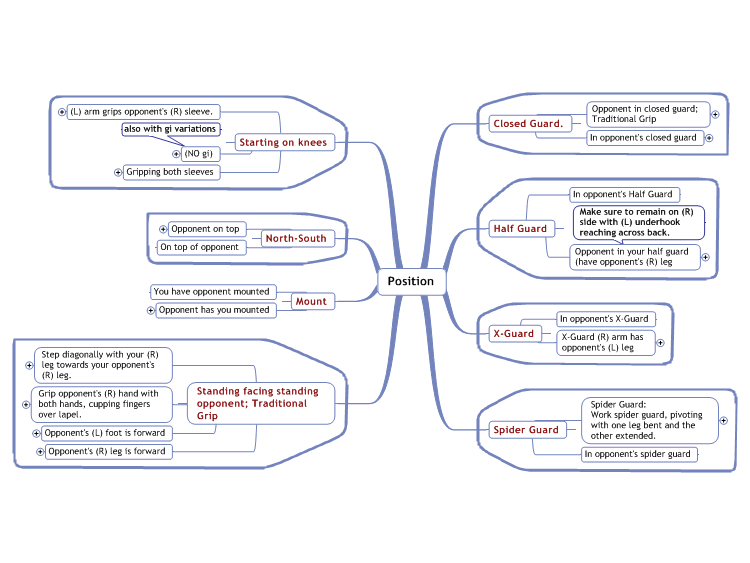 b127347 BJJ mind map - BJJ Notebook: How To Organize Everything You Learn