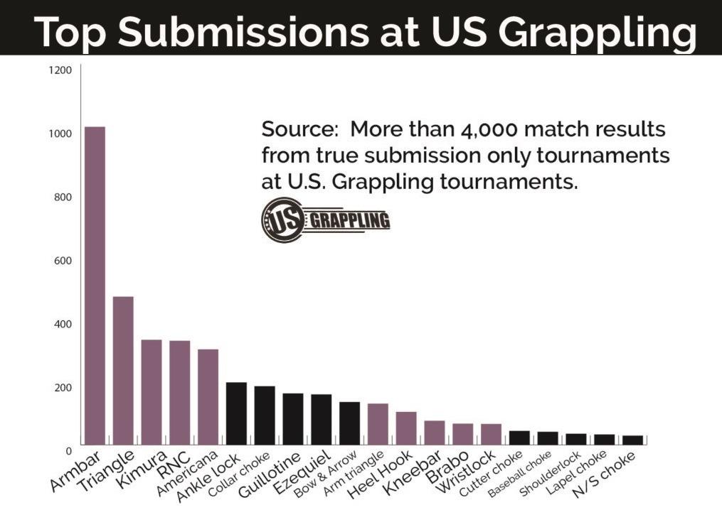 USGrapplingsubmissionsCORRECTED 1024x1011 1 - The Highest Percentage Brazilian Jiu-Jitsu Submissions