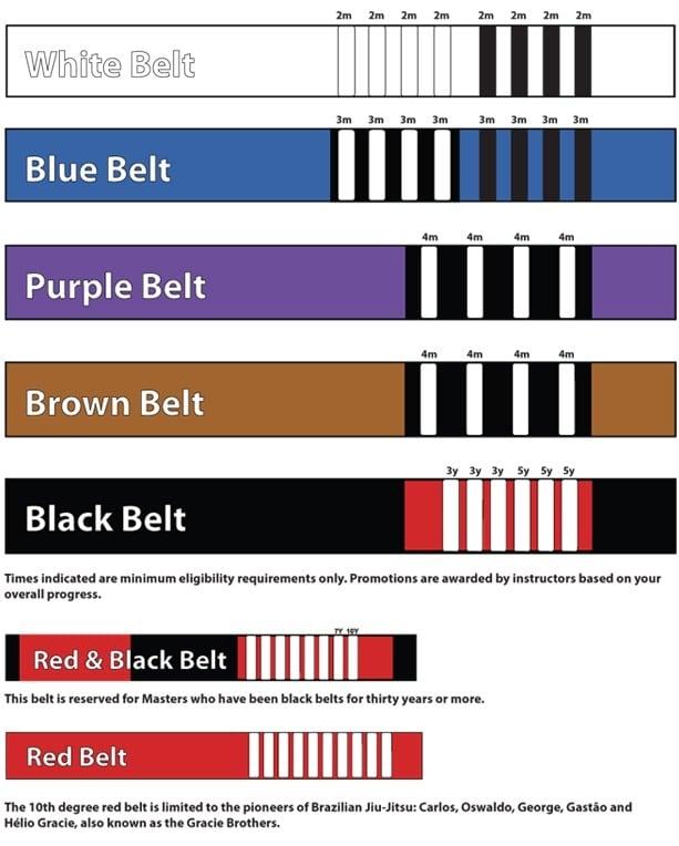 BJJ belts time requirements