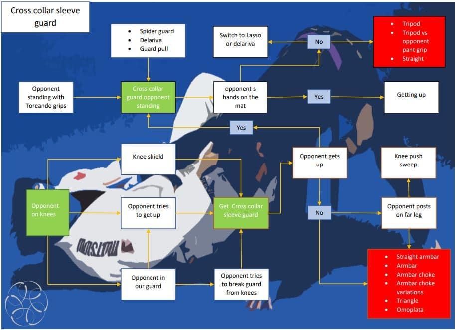 OPen guard Flow Chart System